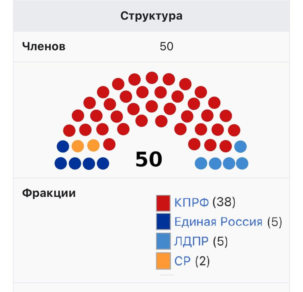 Выборы в Московскую Областную Думу 2021